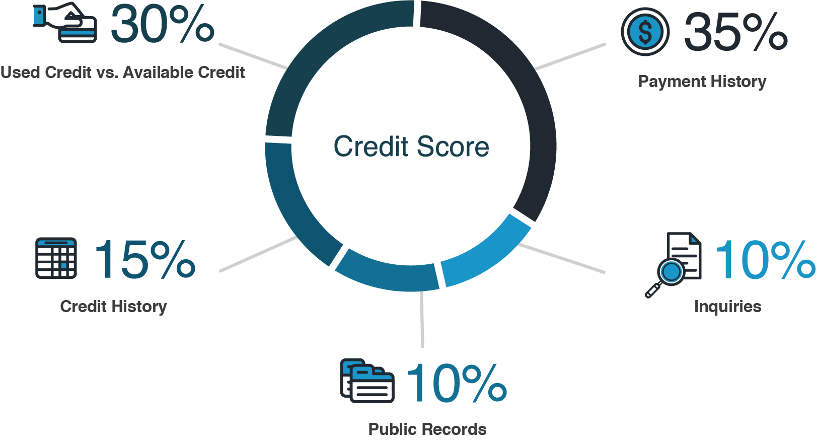 Factors in a Credit Score