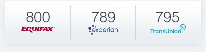 Credit Scores Example