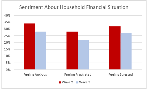 More Americans are Unemployed and Worried About their Financial Future