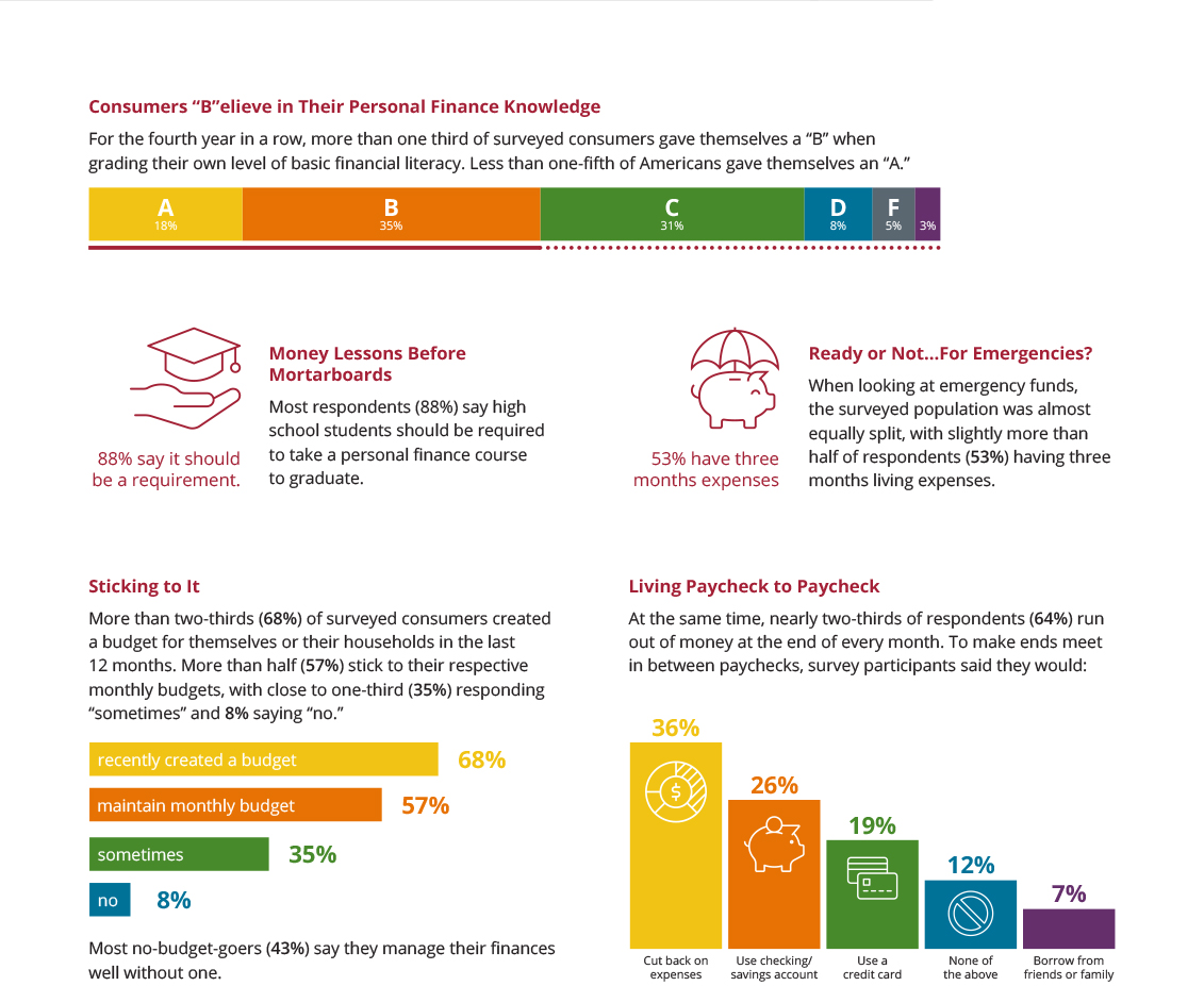 2020 Equifax GCS Financial Literacy Month Survey Results, part 1