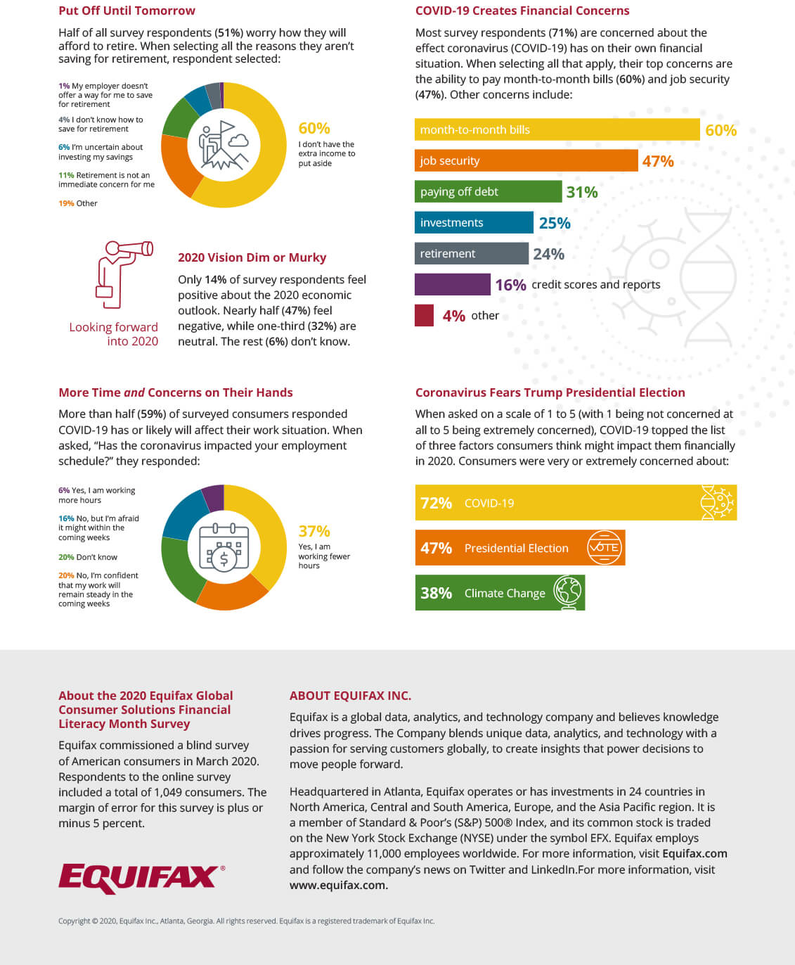 2020 Equifax GCS Financial Literacy Month Survey Results, part 2